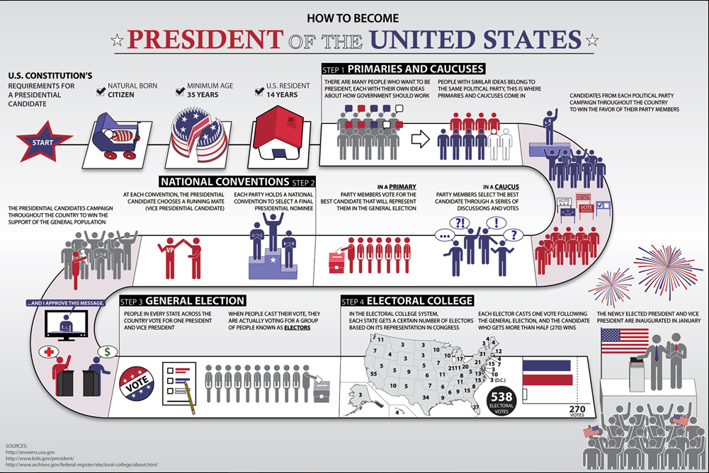 how-to-become-president-chart-dehahs-picture